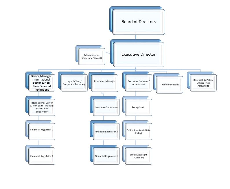 Orgchart on Sample Organizational Structure Chart